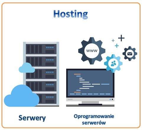zadania-hostingu